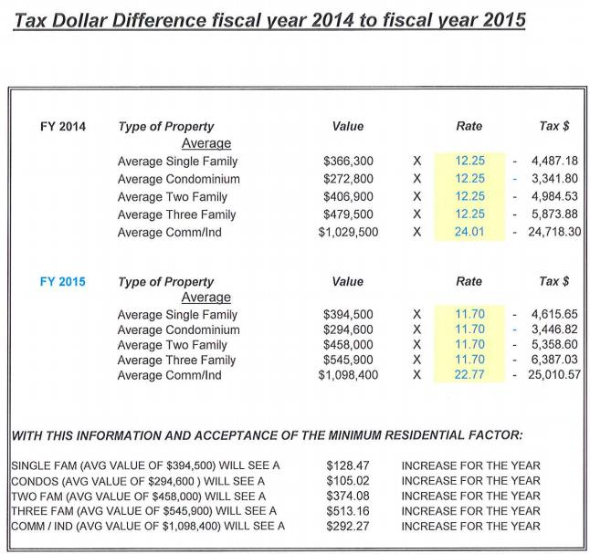 FY 2015 tax rate comparison